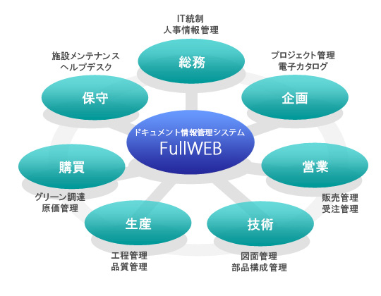 ドキュメント情報管理機能 統合する ドキュメント情報管理システム ...